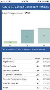 COVID Dashboard Ratings